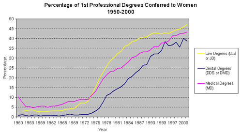Graph percentage of 1st professional degrees conferred to women 1950