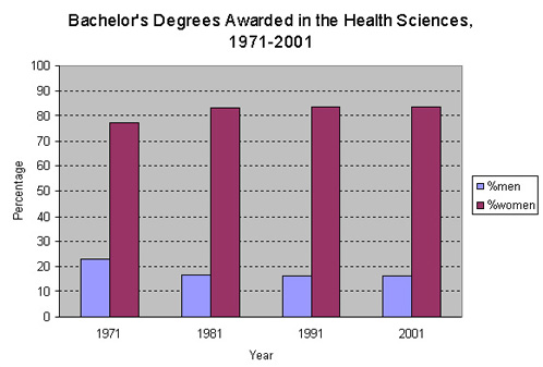 Graph: Bachelor39;s Degrees Awarded in the Health Sciences, 19712001